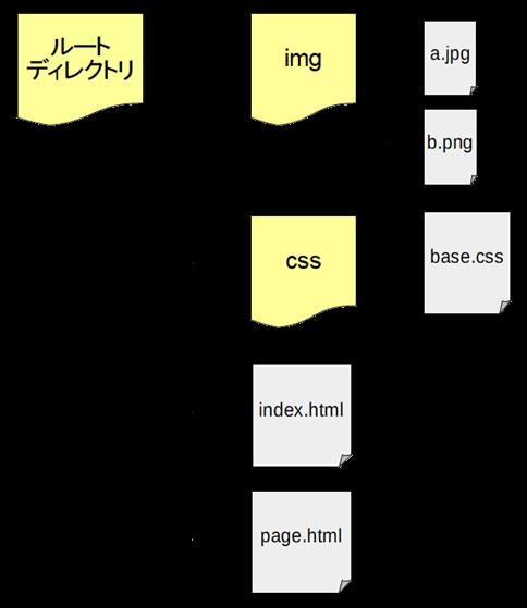 階層構造例2