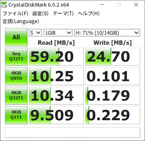 AnkerUSBポート経由読書速度
